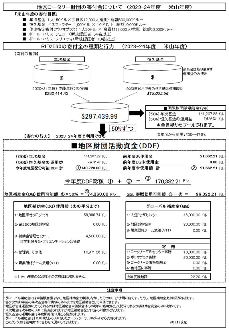 佐々木 昌敏(小千谷RC)組織図