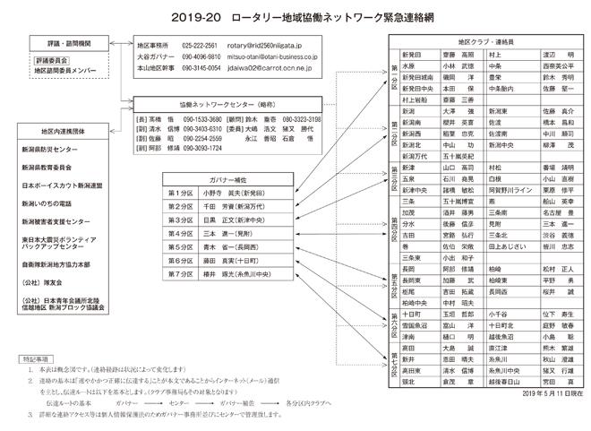 ロータリー地域協働ネットワーク緊急連絡網
