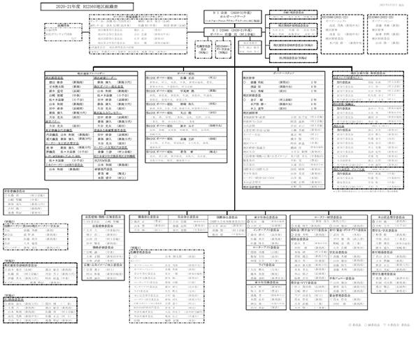 組織図 20-21年度